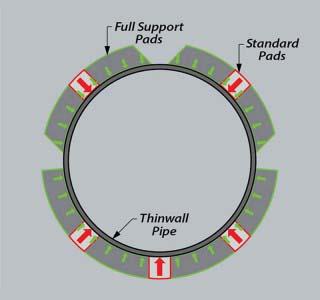 Tri Tool SB Series full support pads