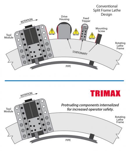 Trimax Tri Tool Split Frame Clamshell Lathes