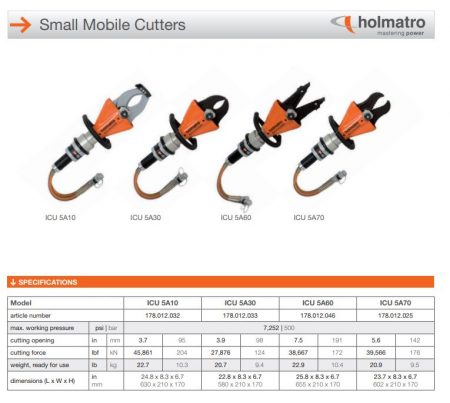 Holmatro ICU 5A cutter range Light Duty Cutters